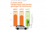 LeasePlan Car Cost Index: E-Autos konkurrenzfähig!